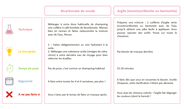 clarification fiche